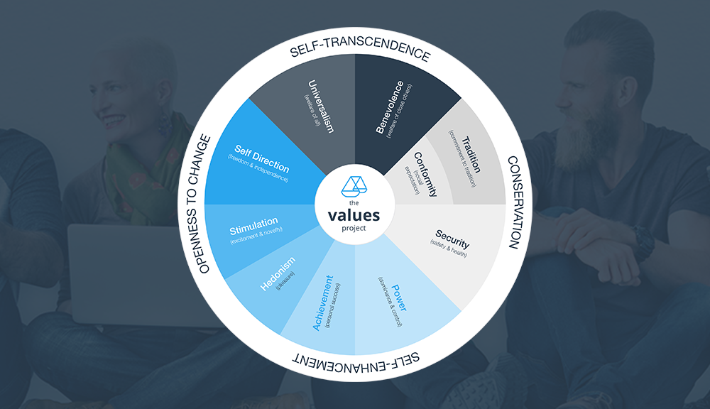 What are personal values?